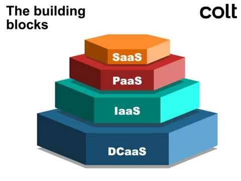 Colt   What makes colocation the most viable pathway to the cloud?