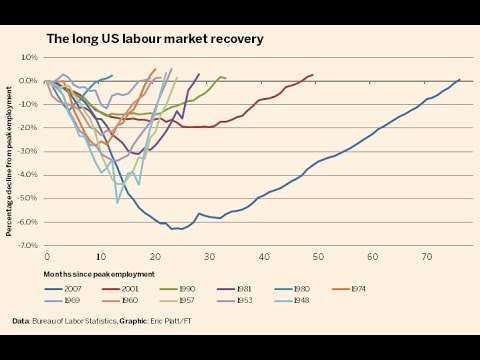 US Economic Recovery at Last?