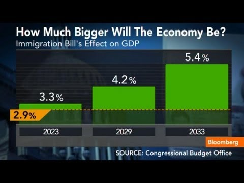 How Will the Immigration Bill Impact U.S. Economy?