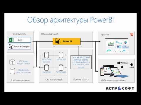 Обзор архитектуры Power BI