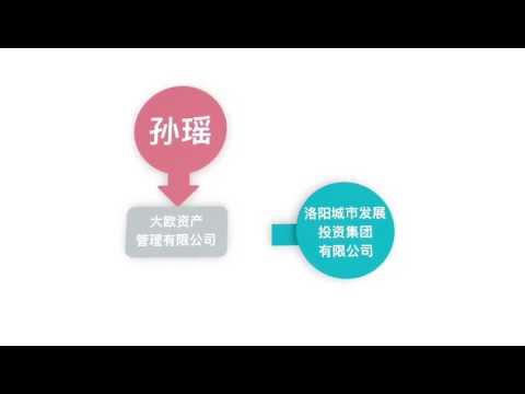 贯君、孙瑶及陈峰的部分企业关联结构动图