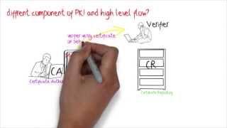 pki fundamentals,public key infrastructure animation