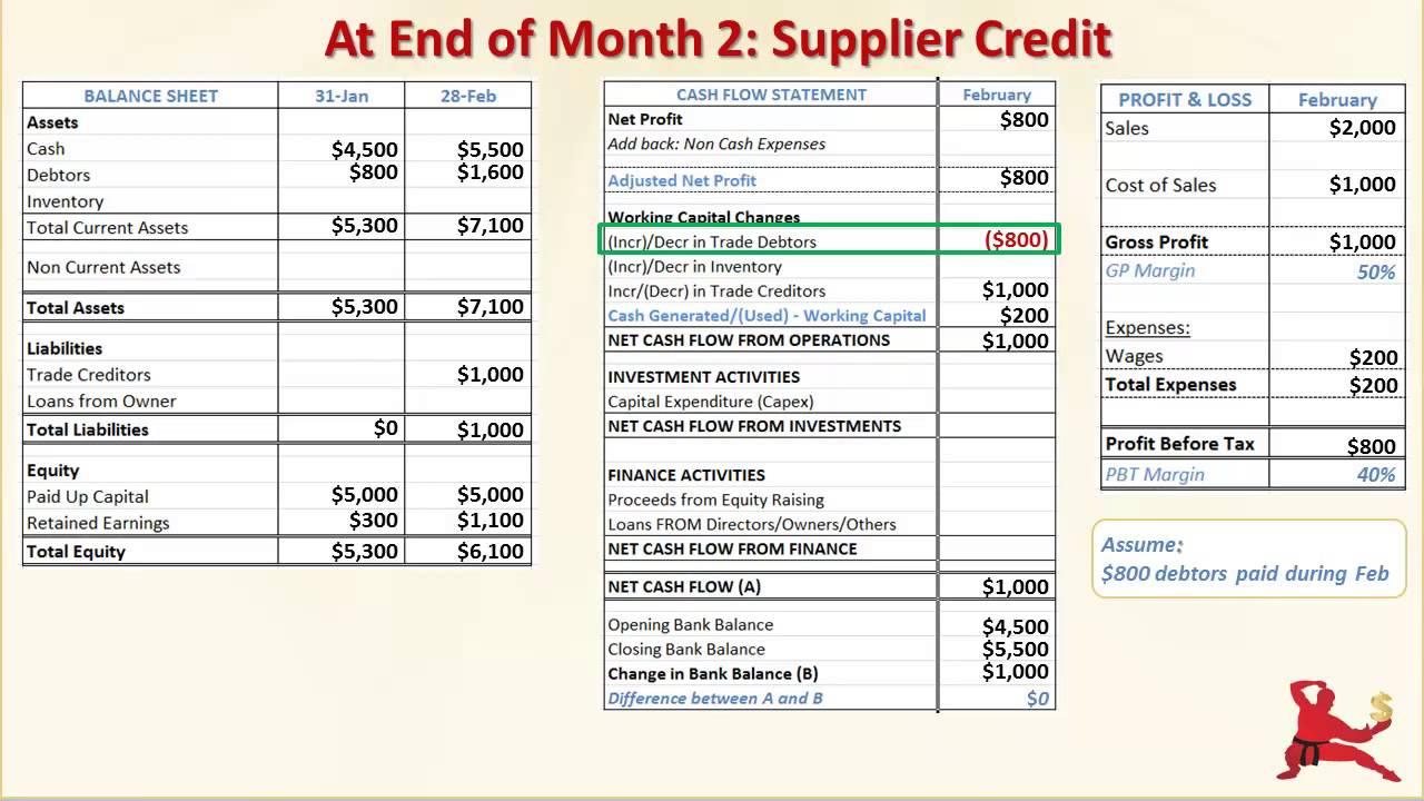 financial statements example  profitability  working capital  debtors and creditors