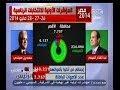 #**ر_تنتخب المؤشرات الأولية للانتخابات الرئاسية