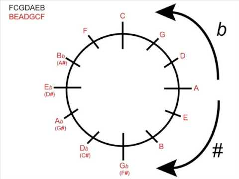 Music Theory - Using the Circle of Fifths for Minor Keys