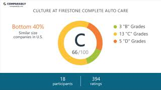 Working at Firestone Complete Auto Care - May 2018