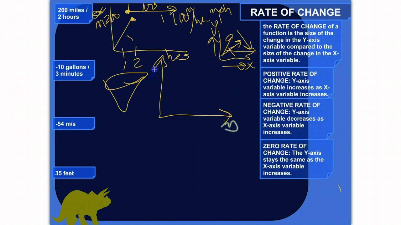 Real-World Examples of Rates of Change