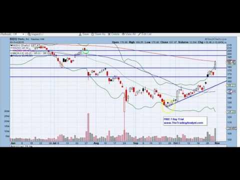 BIDU chart technical analysis