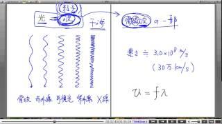 高校物理解説講義:「光の基本」講義1