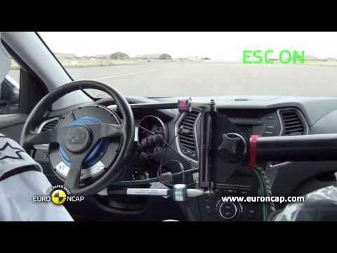 Euro NCAP | Hyundai Santa Fe | 2012 | Электронный контроль устойчивости