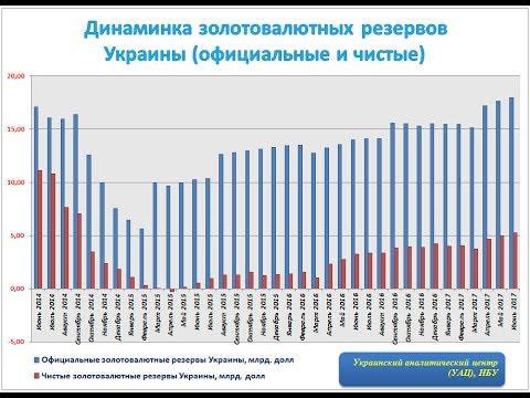 Официальные и чистые золотовалютные резервы Украины ИНФОГРАФИКА
