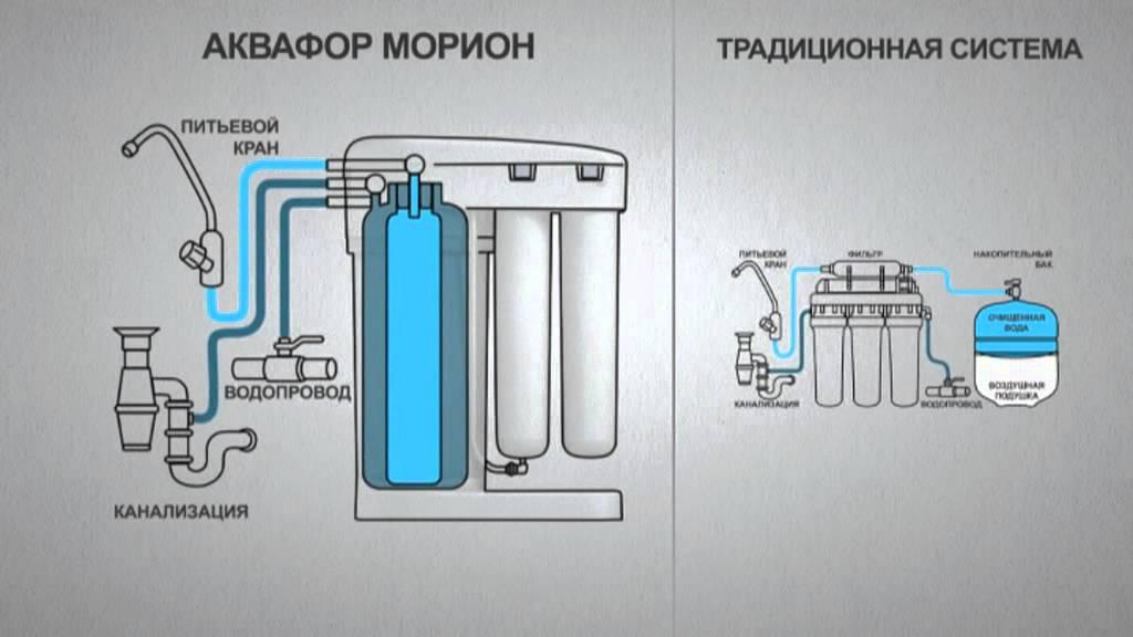 осмоса Аквафор Морион с