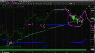 Automated Trading System - Market Analysis & Trade Setups