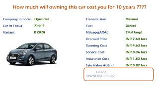 Hyundai Xcent (E CRDi) Ownership Cost - Price, Service Cost, Insurance (India Car Analysis)