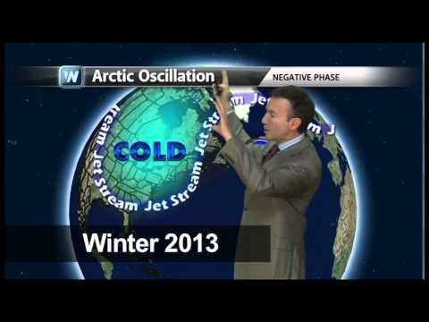 Climate, Jetstream and Polar Vortex