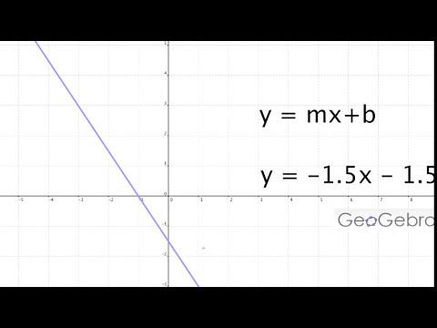 Ecuación de la recta: Pendiente-Ordenada al origen