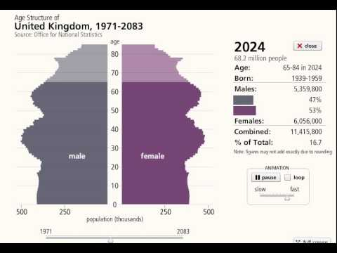 UK ageing population