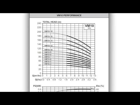 Selección de bombas hidraulicas centrifugas para agua
