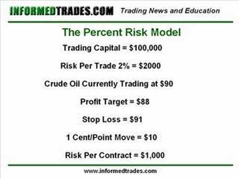 50. How to Set Trade Position Size for Maximum Profits