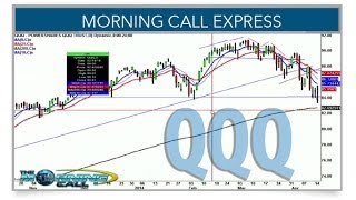 Tech Gaps Up On Strong Reversal, Earnings (Morning Call Express)