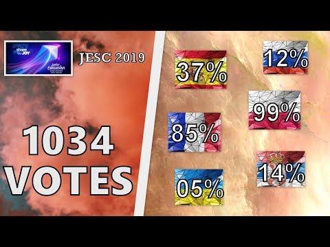 [RESULTS] WHO WILL WIN JUNIOR EUROVISION 2019 | 1034 VOTES | JESC 2019