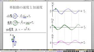 高校物理解説講義:「単振動」講義5