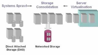 What is network storage