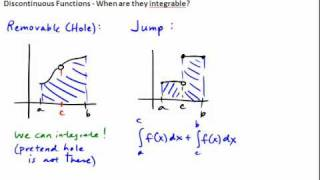 5.008 Integrating Discontinuous Functions