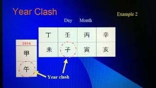 Learning BAZI Chart - by Master Benny