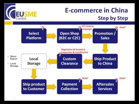 EU SME Centre Webinar - How to develop a robust online selling strategy in China