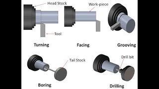 BME 41 MACHINE TOOLS INTRODUCTION FUNCTIONS OF LAT