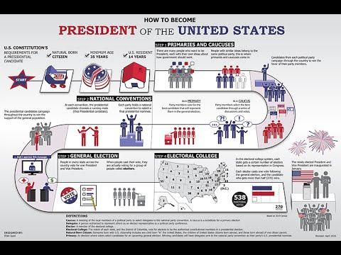 Infographic sample president inauguration