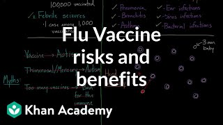 Flu vaccine risks and benefits | Infectious diseases | Health & Medicine | Khan Academy