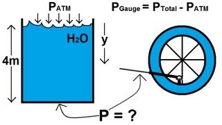 Physics - Fluid Statics (2 of 10) Gauge Pressure VS Total Pressure