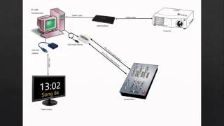 How to setup a computer sound system with Soundbox