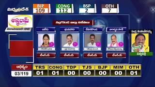 నల్లగొండ జిల్లా విజేతలు..- Nalgonda Dist MLA Election winners List  Exclusive Analysis  - netivaarthalu.com