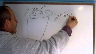 What is a derivative in Calculus? Derivatives explained in simple language...finally.
