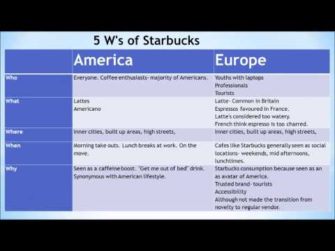 case study analysis of starbucks corporation