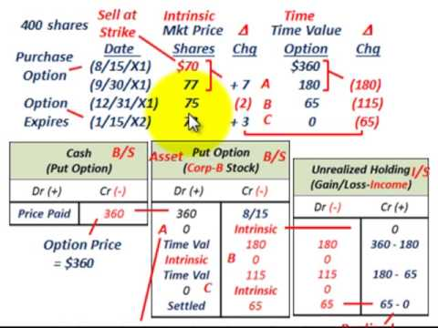 Put Option & Call Option As Financial Derivatives (Expiring With No Intrinsic Value)