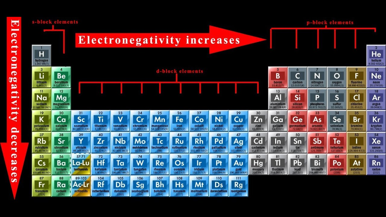 Graduation Of The Properties Of Elements In The Modern