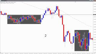 Forex Trend Trading Setups - Part 3: Timing Your Entries