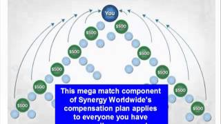 Synergy Worldwide Mega Match Will Skyrocket Your Income
