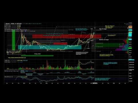 Waves Weekly | Bitcoin Market News | Ep19