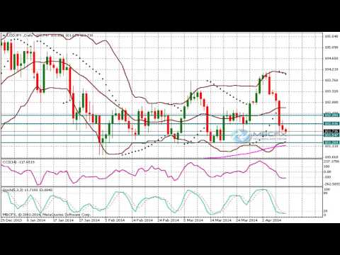 USD/JPY (Dollar Yen)  Technical Analysis Forecast for April 10 .2014