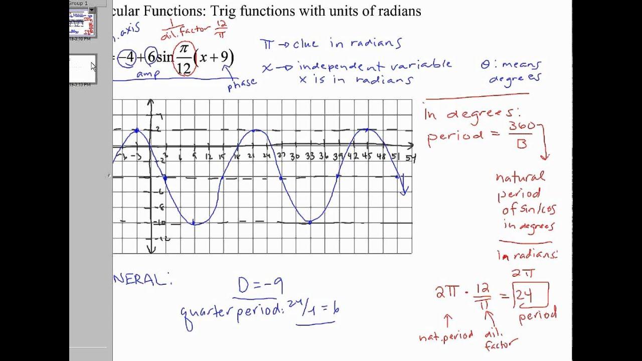 circular function graphs