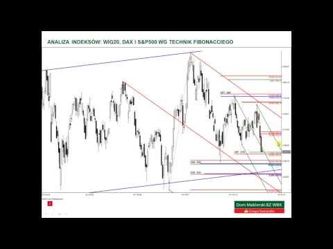 Analiza WIG20, DAX i S&P500 - 11.12.2014