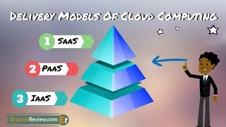 3 Types of Cloud Computing Services - IaaS PaaS SaaS Explained