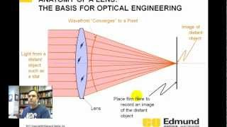 Optics Tutorial - 2 - Lens and focusing basics