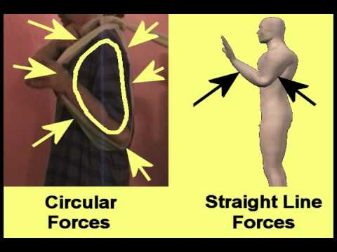 Tai Chi and Circular power