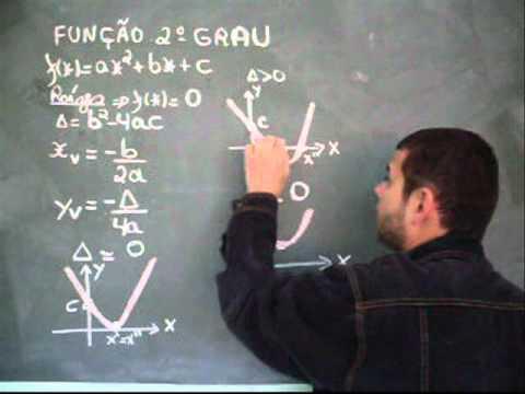 gráfico da função de 2º grau ph